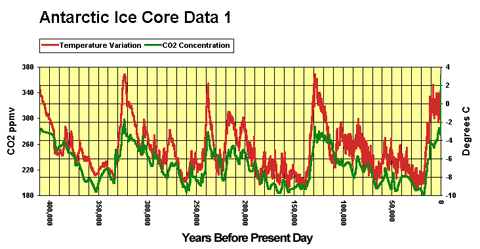 Global temperature and CO2 correlation