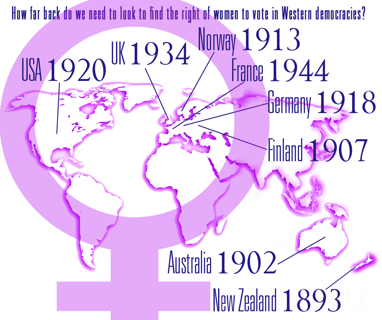 Voting Rights of Women - Dates